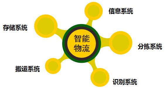 中山智能物流|中山工作母机政策|中山集成商|物流AGV